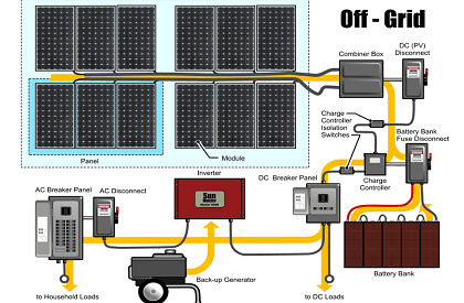 off-grid-solar-power-diagram