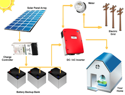 hybrid-solar-systems