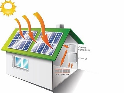 off grid solar system cape town