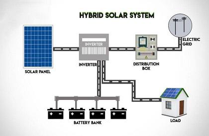 Hybrid vs Grid-Tied vs Off-Grid